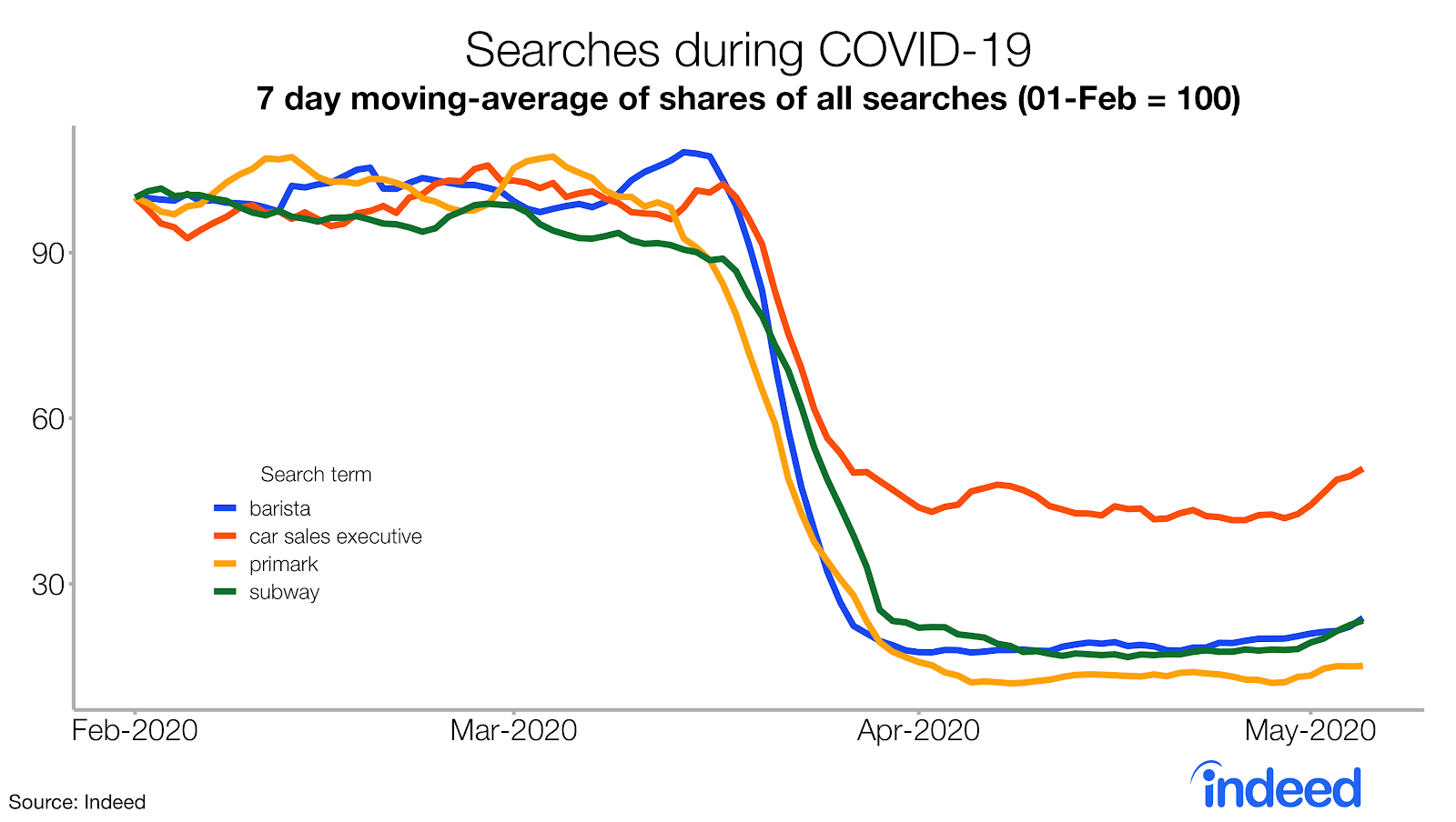 searches during COVID-19