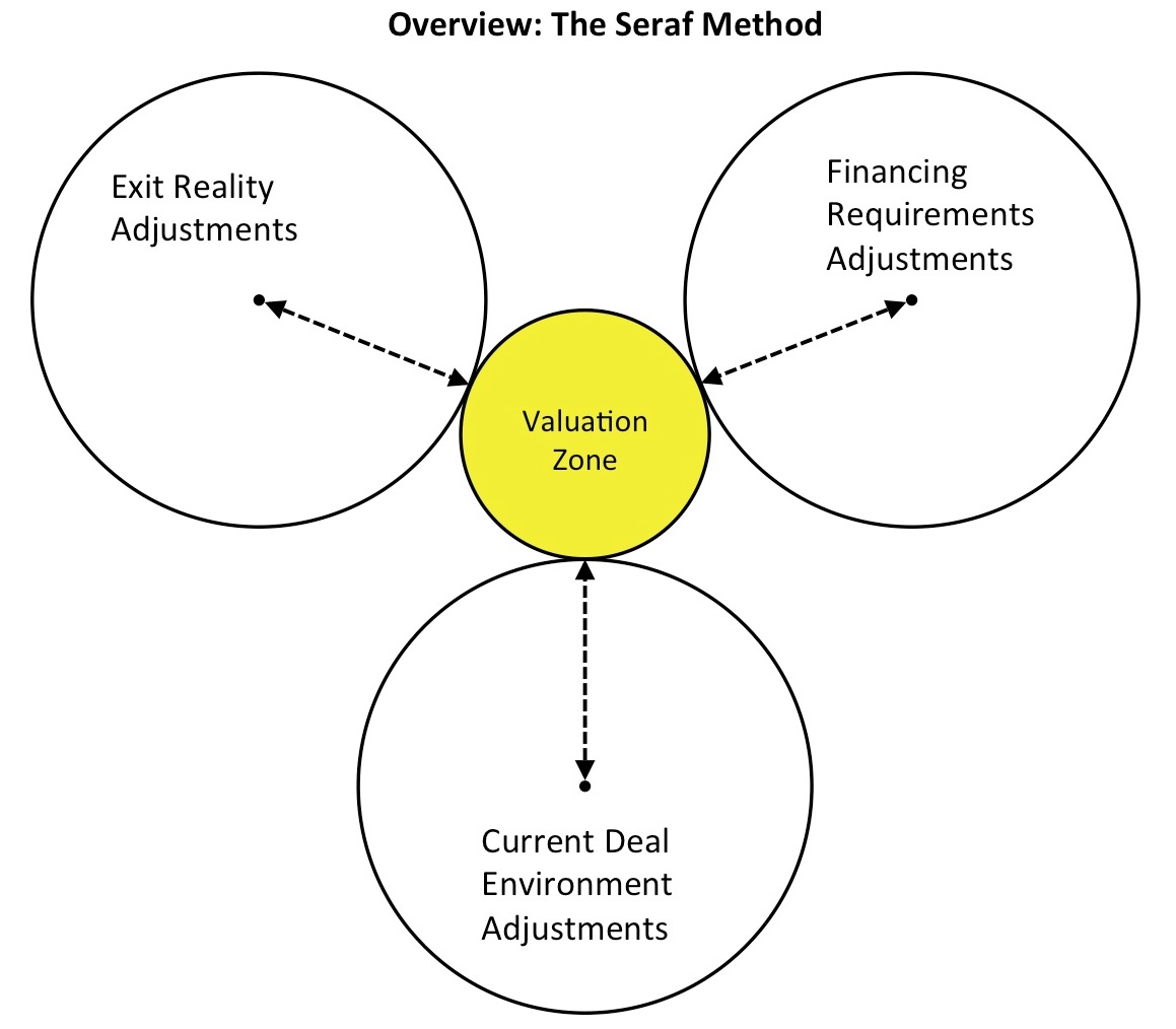Seraf Valuation Method Venn 1