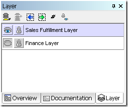Layers for participants in a business process