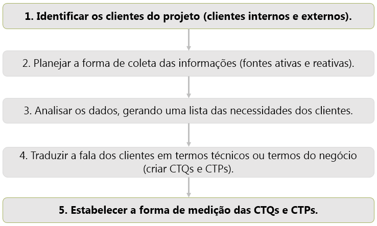 Como implementar a Voz do Cliente (VOC)
