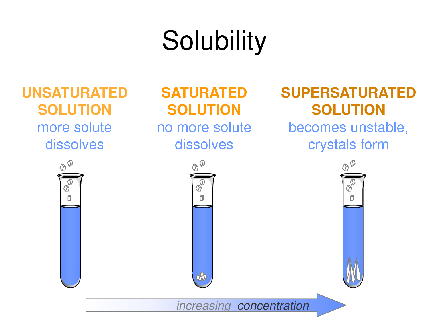 chemistry lab on saturated and unsaturated The chemistry of lipids experiment #8 saturated and unsaturated fats in their chemical reaction with in this lab you will be testing the solubility of.