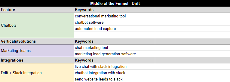 Middle-of-the-funnel keyword mapping for Drift is focused on identifying specific solutions or use cases.