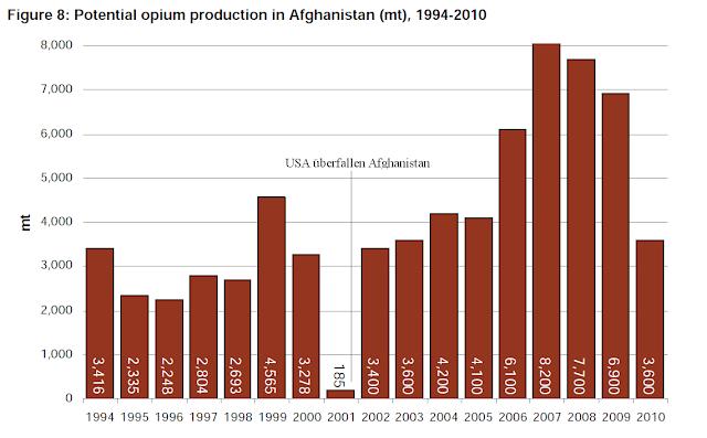Entwicklung des Opiumanbaus in Afghanistan