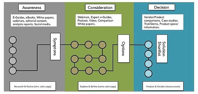 Content Mapping with the buyers journey and inbound marketing