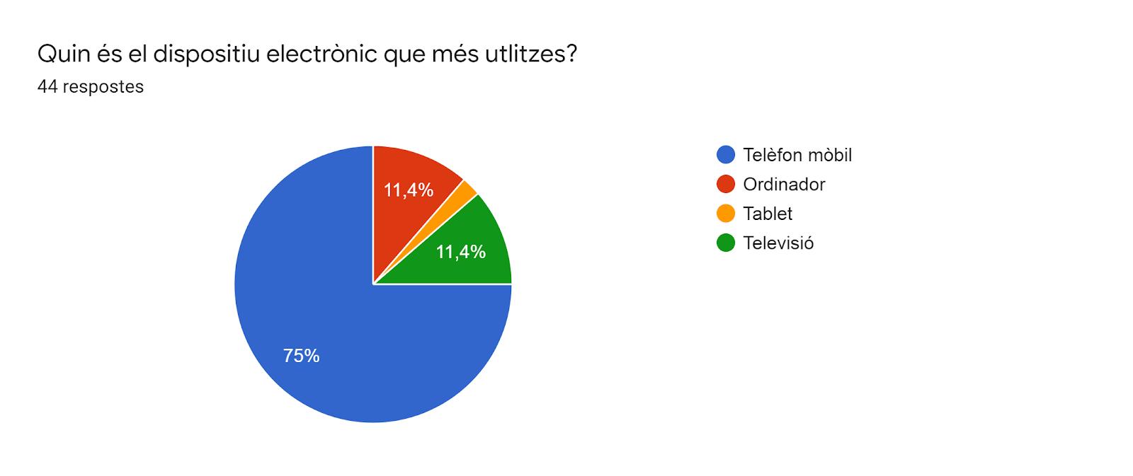 Gràfic de respostes de Formularis. Títol de la pregunta: Quin és el dispositiu electrònic que més utlitzes?. Nombre de respostes: 44 respostes.