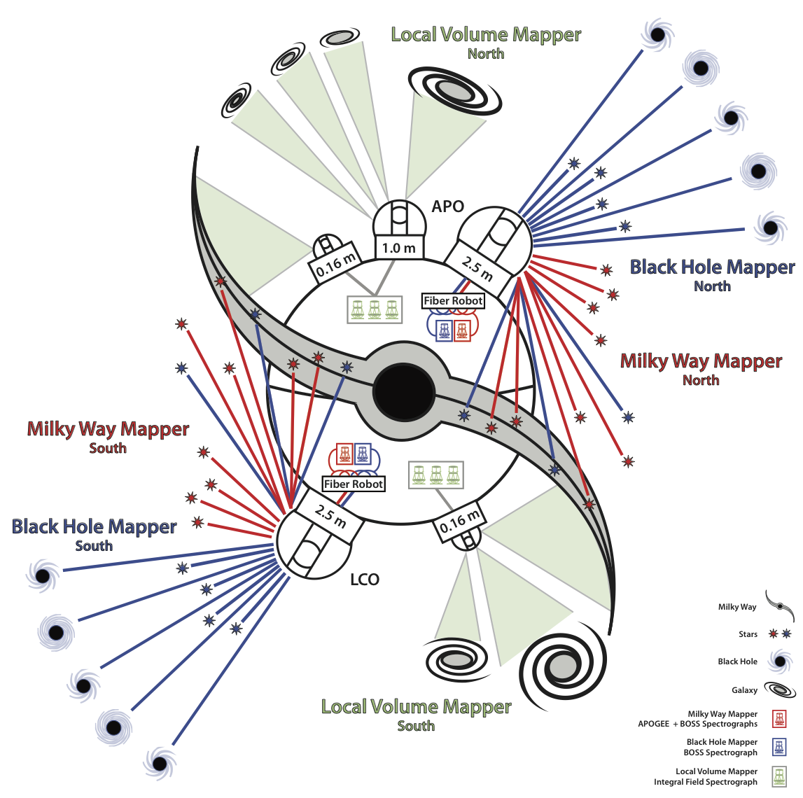 SDSS-V – LASTRO