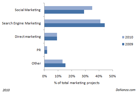 Social Media compared to Search Engine marketing