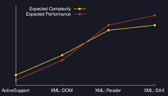 Expected complexity and performance
