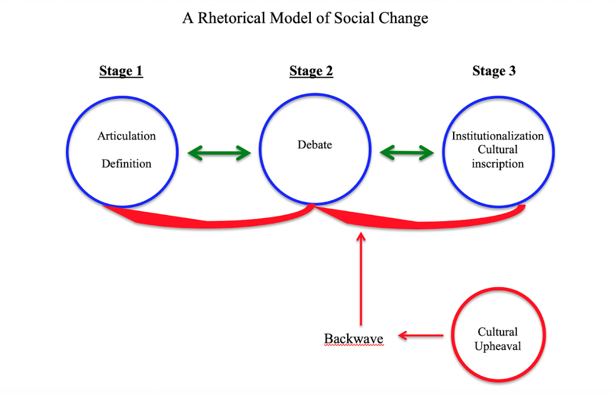 "A screenshot from Microsoft Word showing the first version of Nan's Rhetorical Model of Social Change. There are three blue circles indicating stages, one smaller red circle indicating cultural upheaval, and green and red arrows indicating how the model ""moves."""