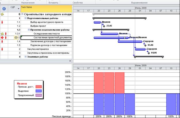 MS Project. Диаграмма Ганта. Расчет критического пути