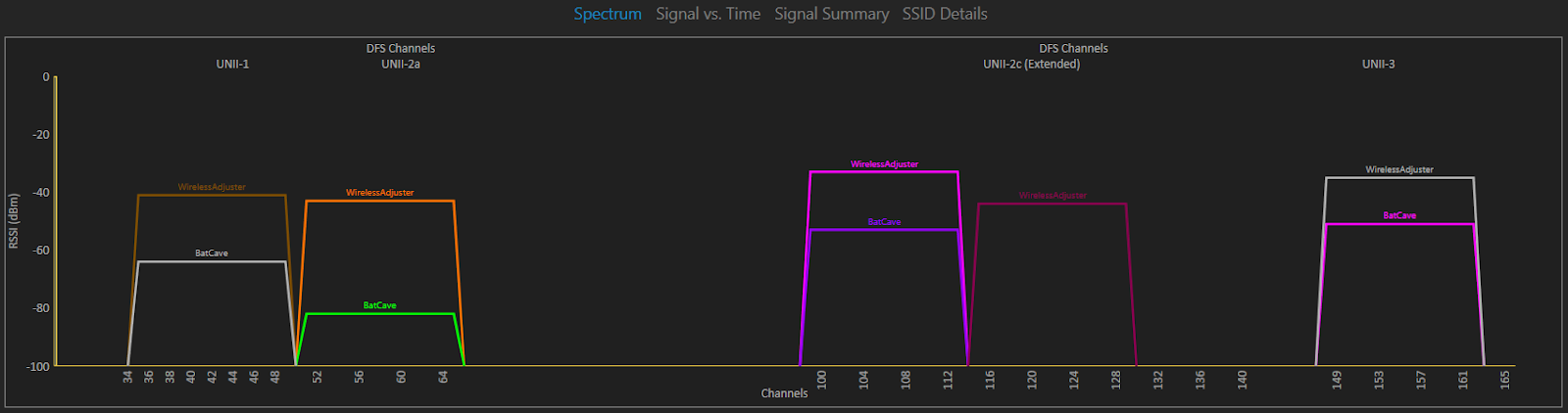 5 GHz Spectrum Graph Lightly Congested