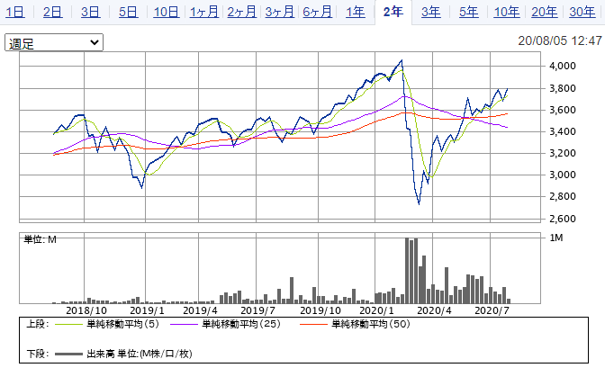 上場インデックスファンド米国株式(S&P500)
