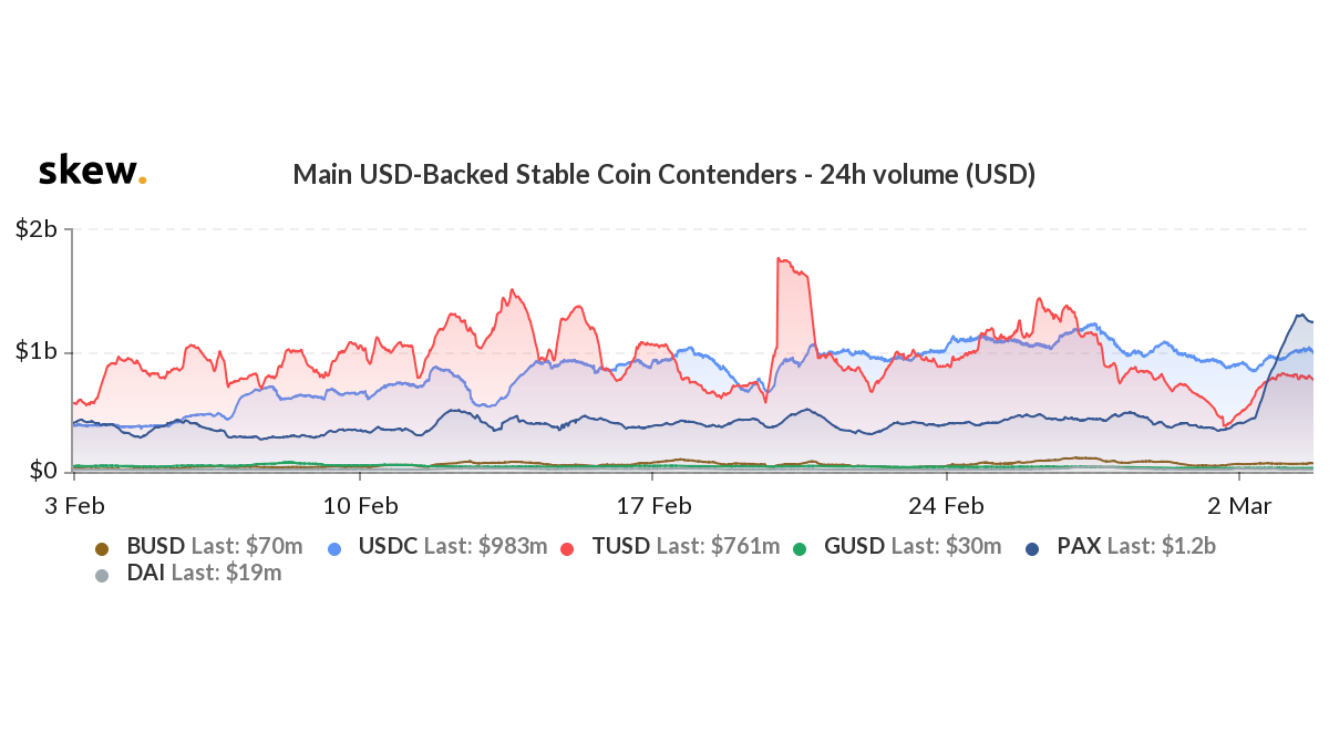 Graph showing the 24-hour trading volume for Skew's main USD-backed stablecoin contenders