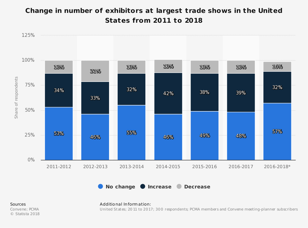 Graph showing the change in number of exhibitors at the largest trade shows in the United States from 2011 to 2018