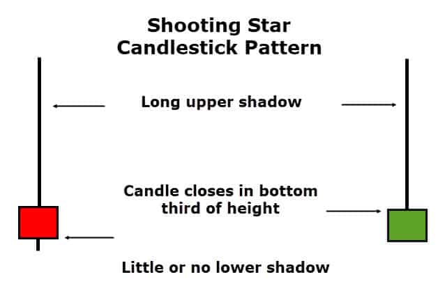 shooting star candlestick pattern. Crypto trading with tradeview  through cfds has never been easier