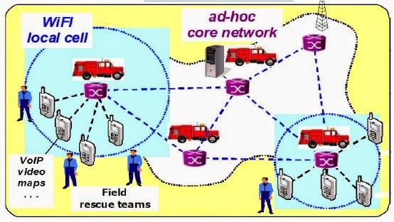 Gambar 3. Skenario Public Safety Networks