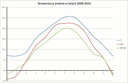 temperatury średnie, 2008-2010