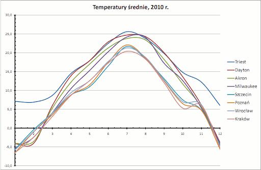 temperatury średnie, 2010