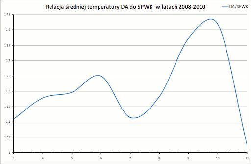 realcja średniej temperatury