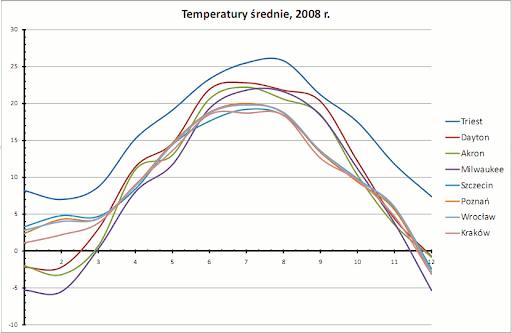 temperatury średnie, 2008