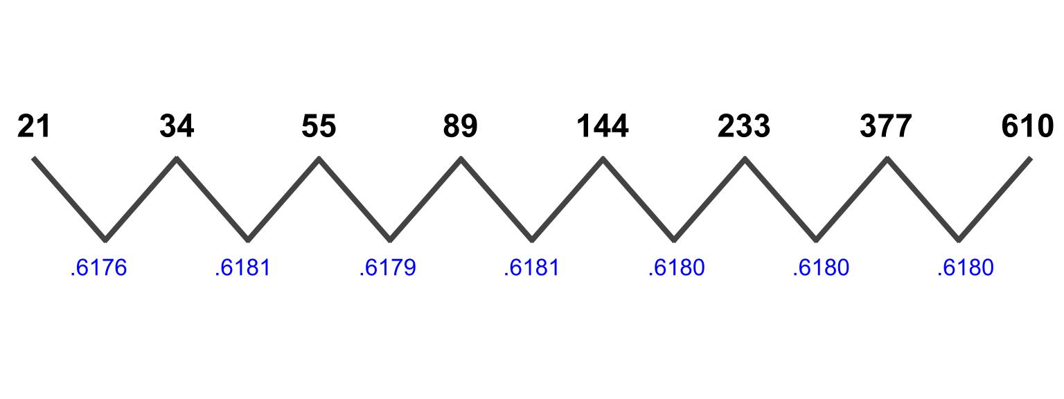 The Fibonacci number sequence.