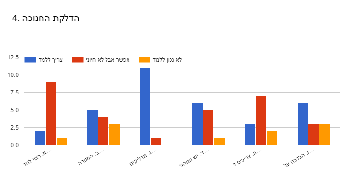Forms response chart. Question title: 4. הדלקת החנוכה . Number of responses: .