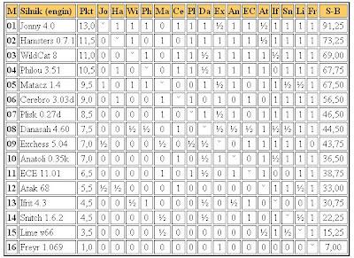 Jurek Chess Ranking (JCR) - Page 2 5liga2011.02.21
