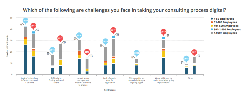 challenges of consulting going digital
