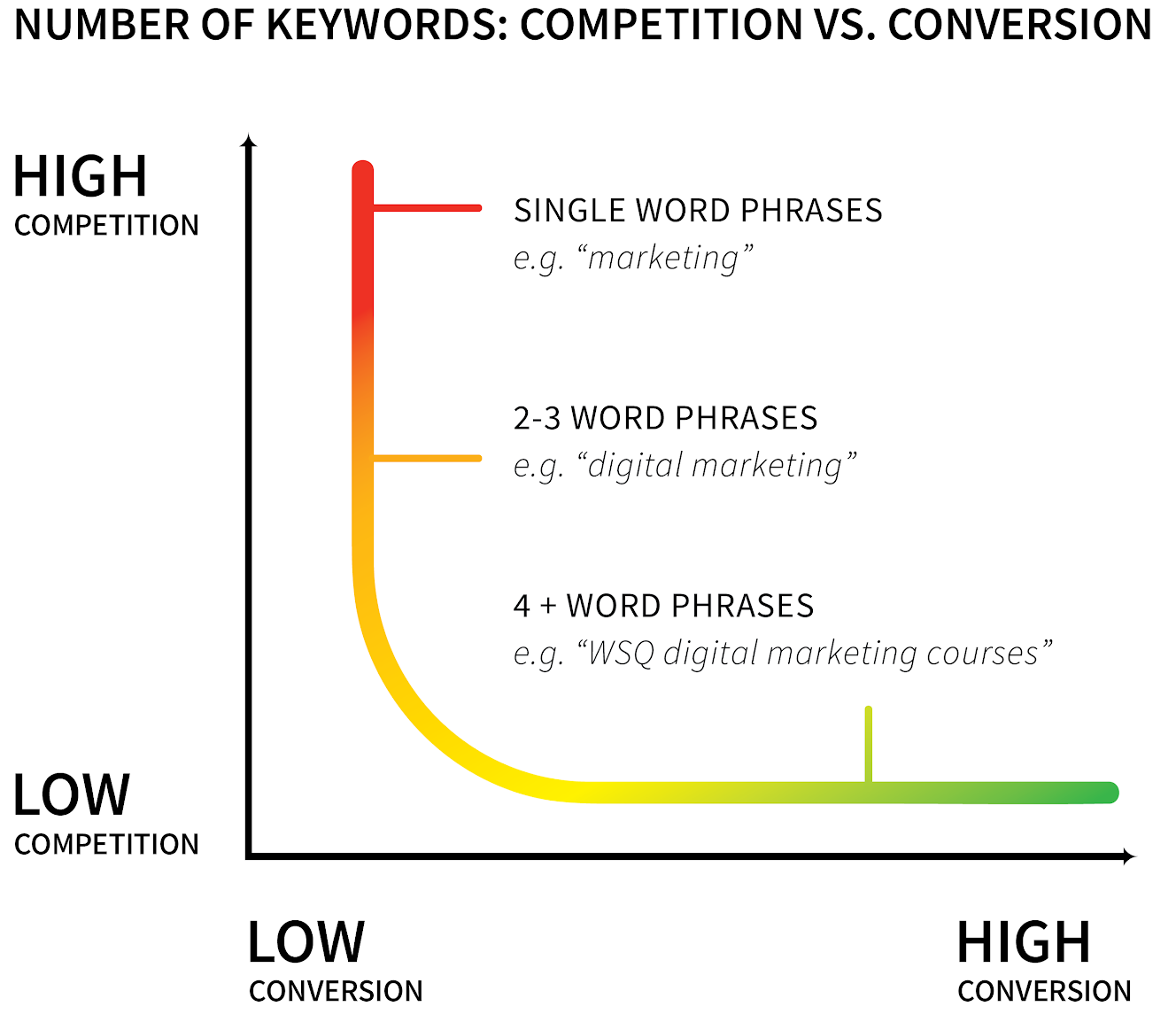Long-Tailed Keywords, SEO guide, User Experience on Your Website, Link Building Strategy, how to blog
