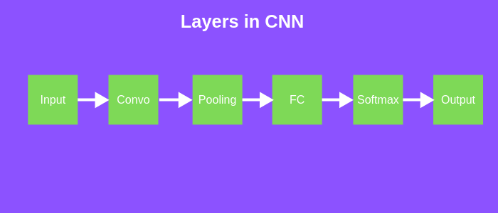 CNN questions layers