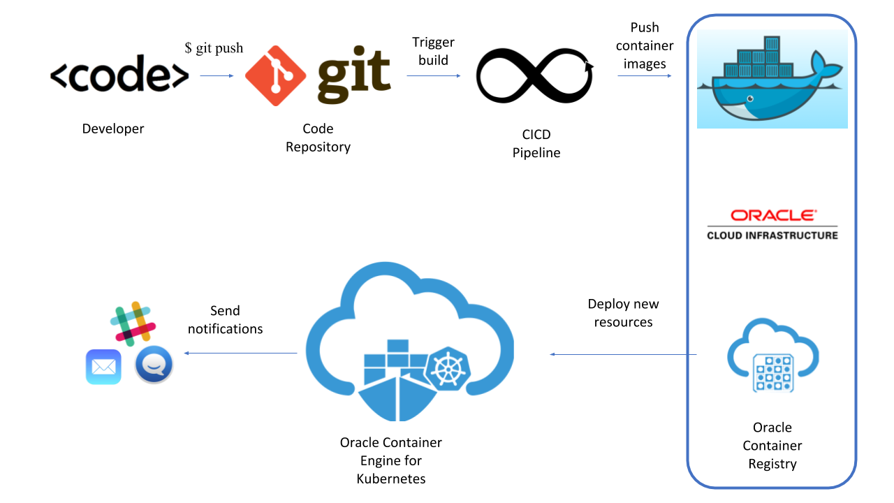 Workflow for AgroScout's application and CI/CD solution, showing the flow from code in a Git repo through Oracle Cloud Infrastructure Registry and Container Engine for Kubernetes.