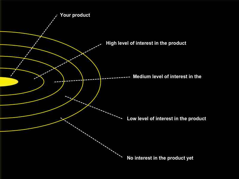 Visual explaining proximity to purchase required to understand to convert blog traffic.