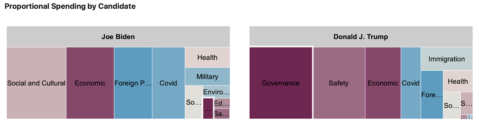 Tree maps showing proportional spending by message topic for Trump and Biden from 6/1 to 11/1/20. Biden's map generally shows a focus on social and cultural, economic, foreign policy, and COVID (in that order). Trump's map generally shows an emphasis on governance, safety, and economic (in that order).