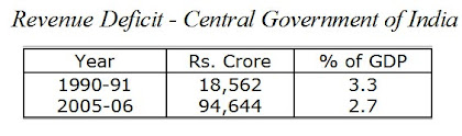 Revenue Deficit Central Government of India