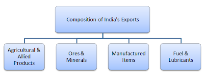 composition of india exports