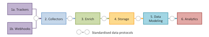 Transformation data pipeline