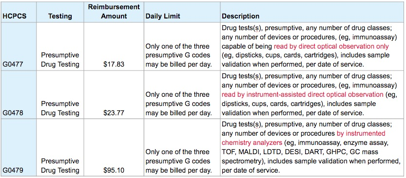 Presumptive Drug Testing Procedure Codes