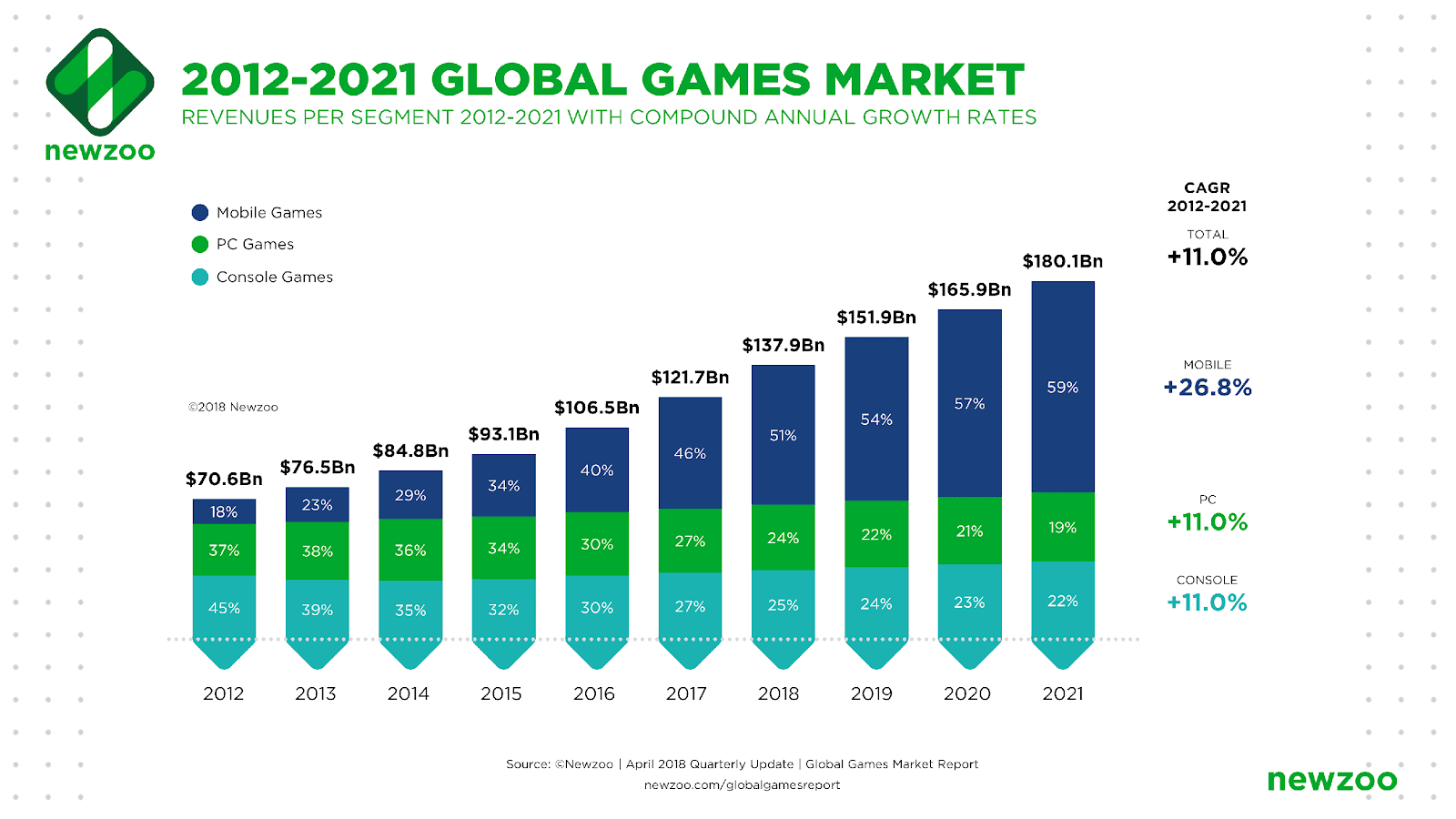 Global_Games_Market_2012-2021_per_Segment