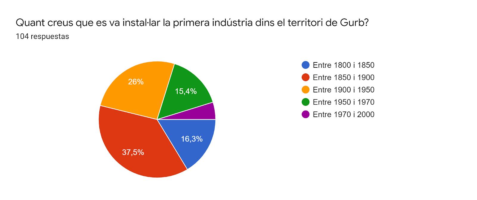 Gráfico de respuestas de formularios. Título de la pregunta:Quant creus que es va instal·lar la primera indústria dins el territori de Gurb? . Número de respuestas:104 respuestas.