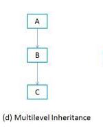Multilevel-Inheritance