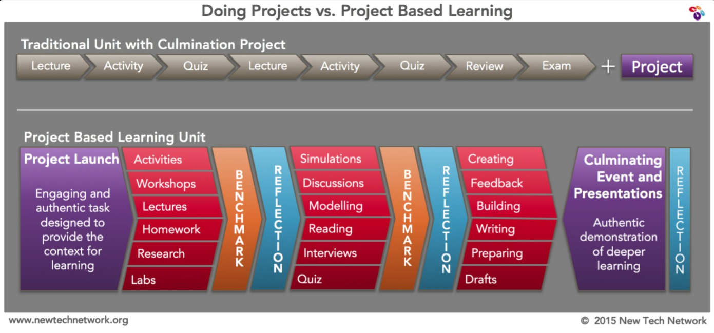 project vs pbl.png