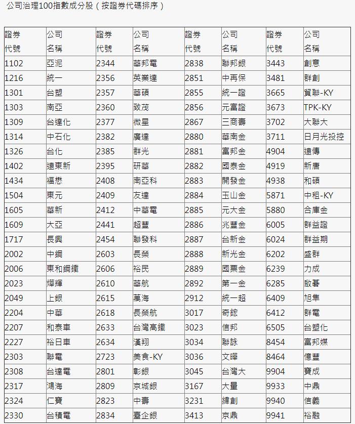富邦00692成分股