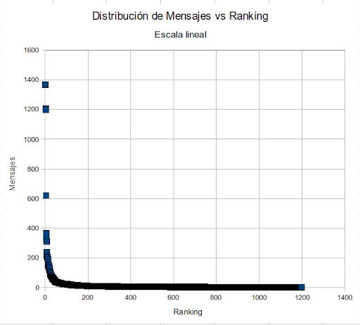 Mensajes vs Ranking