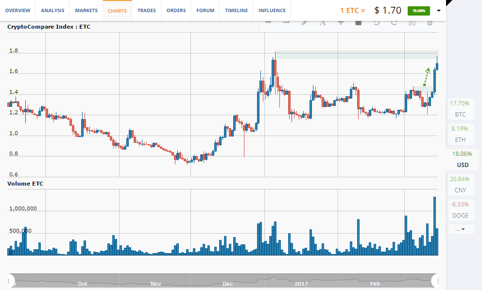 ETC price chart 1