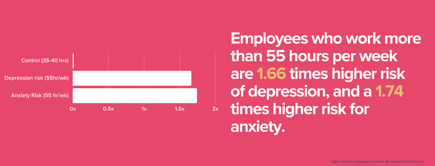 employees working more than 55 hours per week