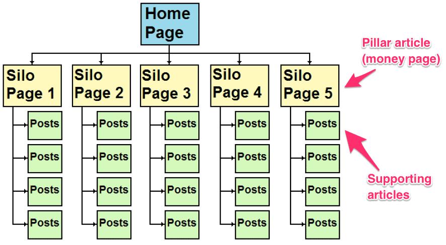 silo structure diagram