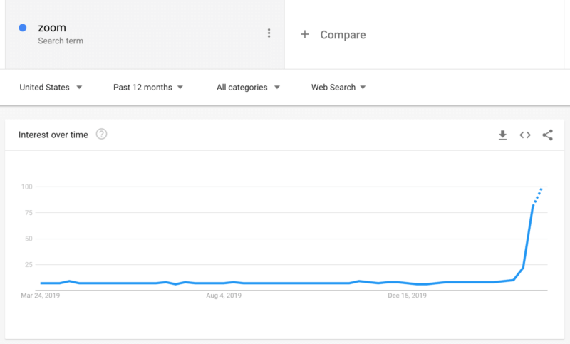 https://searchengineland.com/figz/wp-content/seloads/2020/03/zoom_google_trends-800x483.png