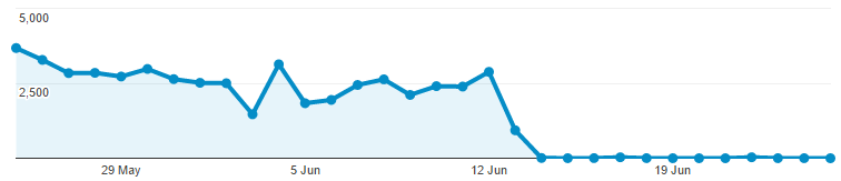 Image shows graph of decreased google traffic.