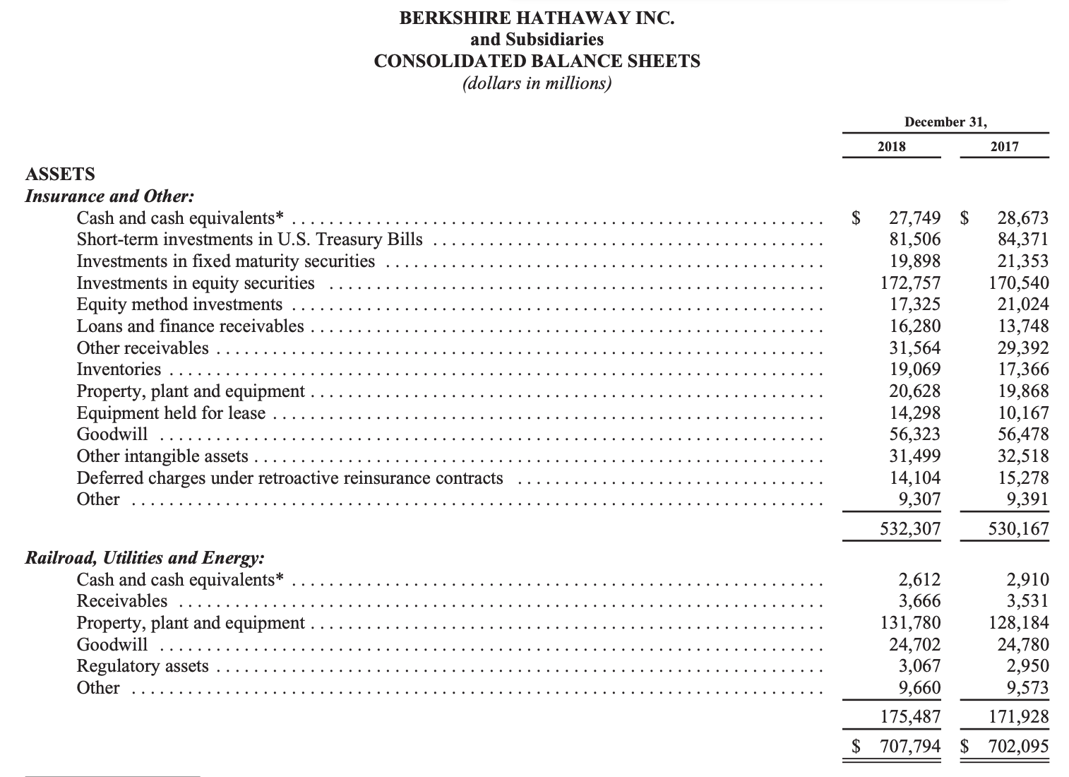 Berkshire Hathaway 2018 Valuation - Concentrated Compounding