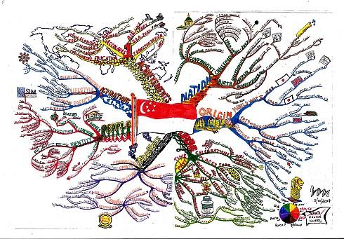 Ментальные карта - самая большая ментальная карта в мире